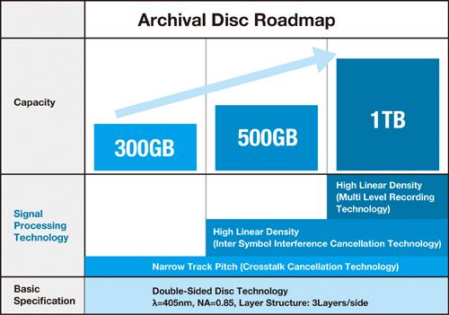 Entwicklungsschritte Archival Disc
