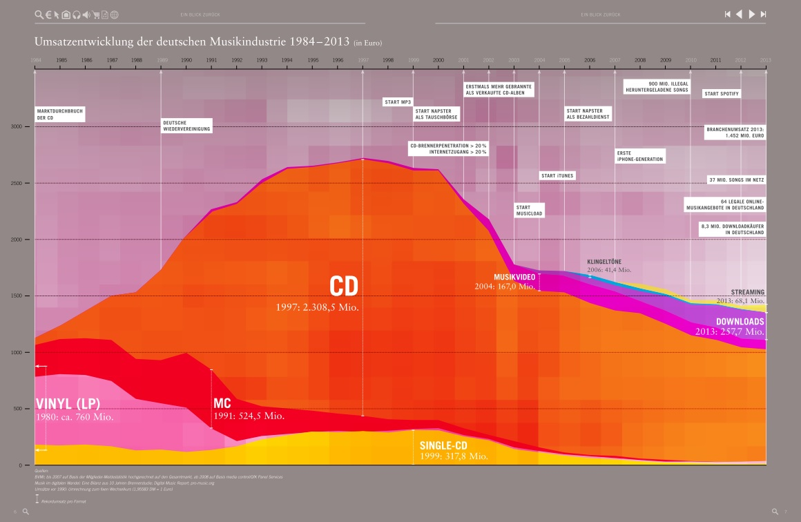 Entwicklung der Musikindustrie zwischen 1984 und 2013