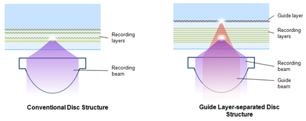 Guide Layer Struktur
