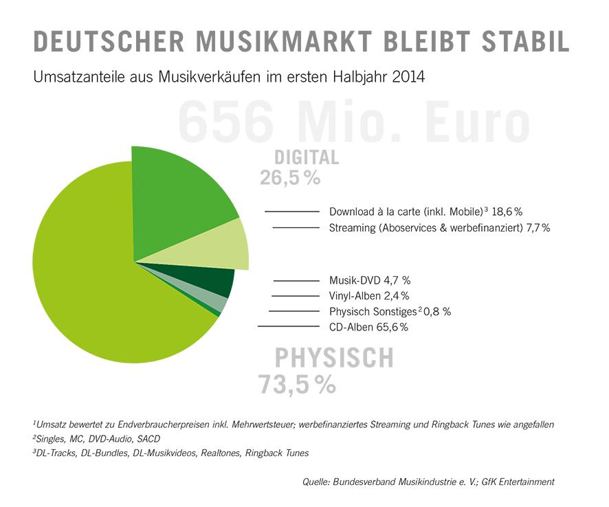 Deutscher Musikmarkt bleibt stabil