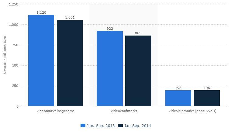 Videomarkt 2103 und 2014  in Deutschland