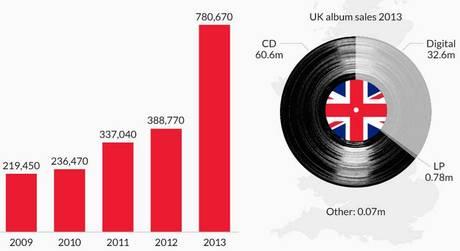 Vinyl Sales in UK bis 2013