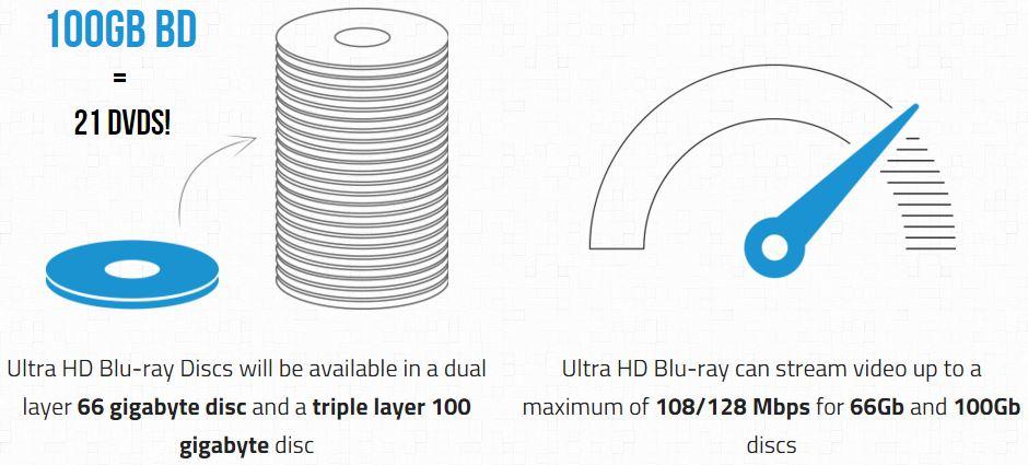 Ultra HD Blu-ray Disc Vorteile - Bild: uhdbdinnumbers.com