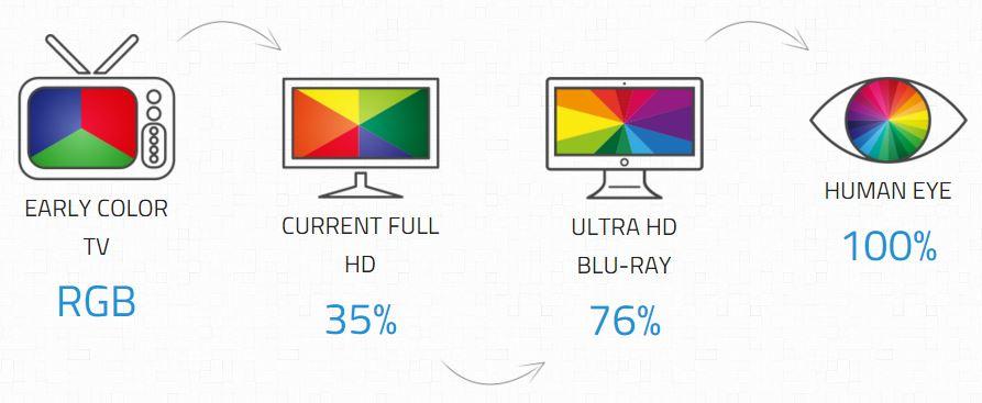 Sichtbares Farbspektrum RGB, HD, UHD, menschliches Auge. Bild: uhduinnumbers.com