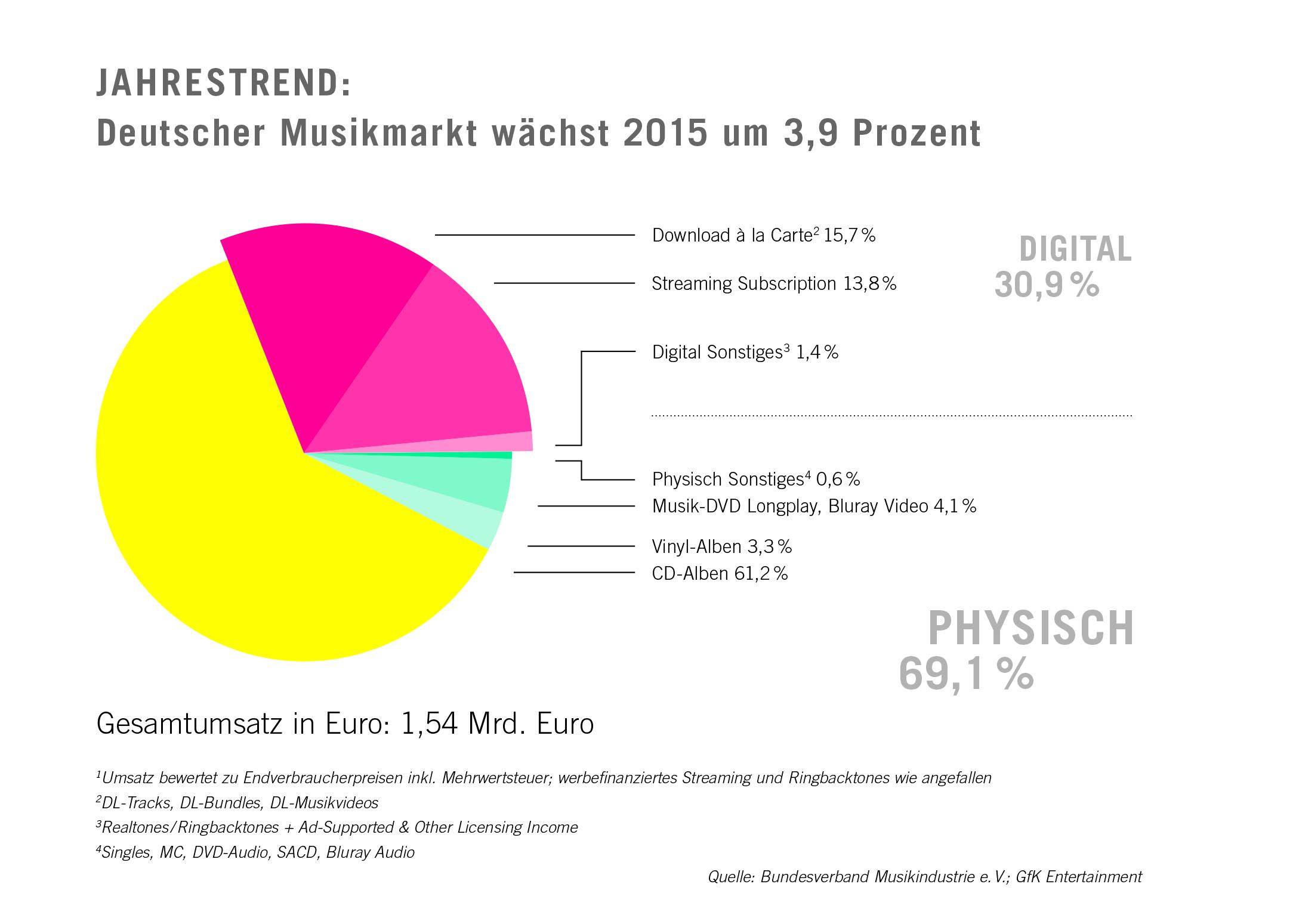 Deutscher Musikmarkt 2015 - Quelle: BVMI