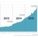 Entwicklung Streamingmarkt der letzten vier Jahre - Bild: BVMI