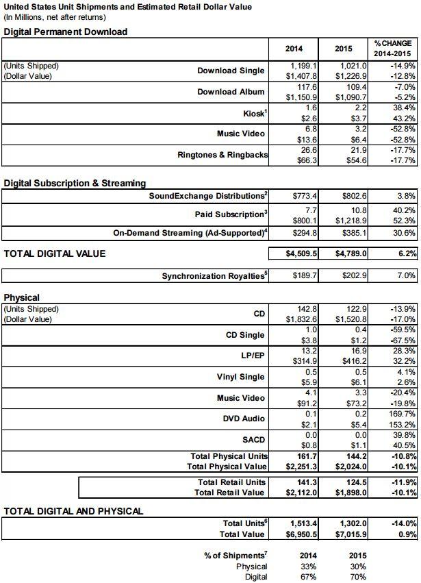 Musikmarkt in den USA 2015. Übersicht der Entwicklung. Bild: RIAA