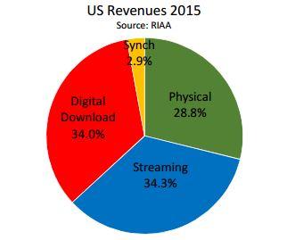 Musikmarkt USA 2015. Bild: RIAA