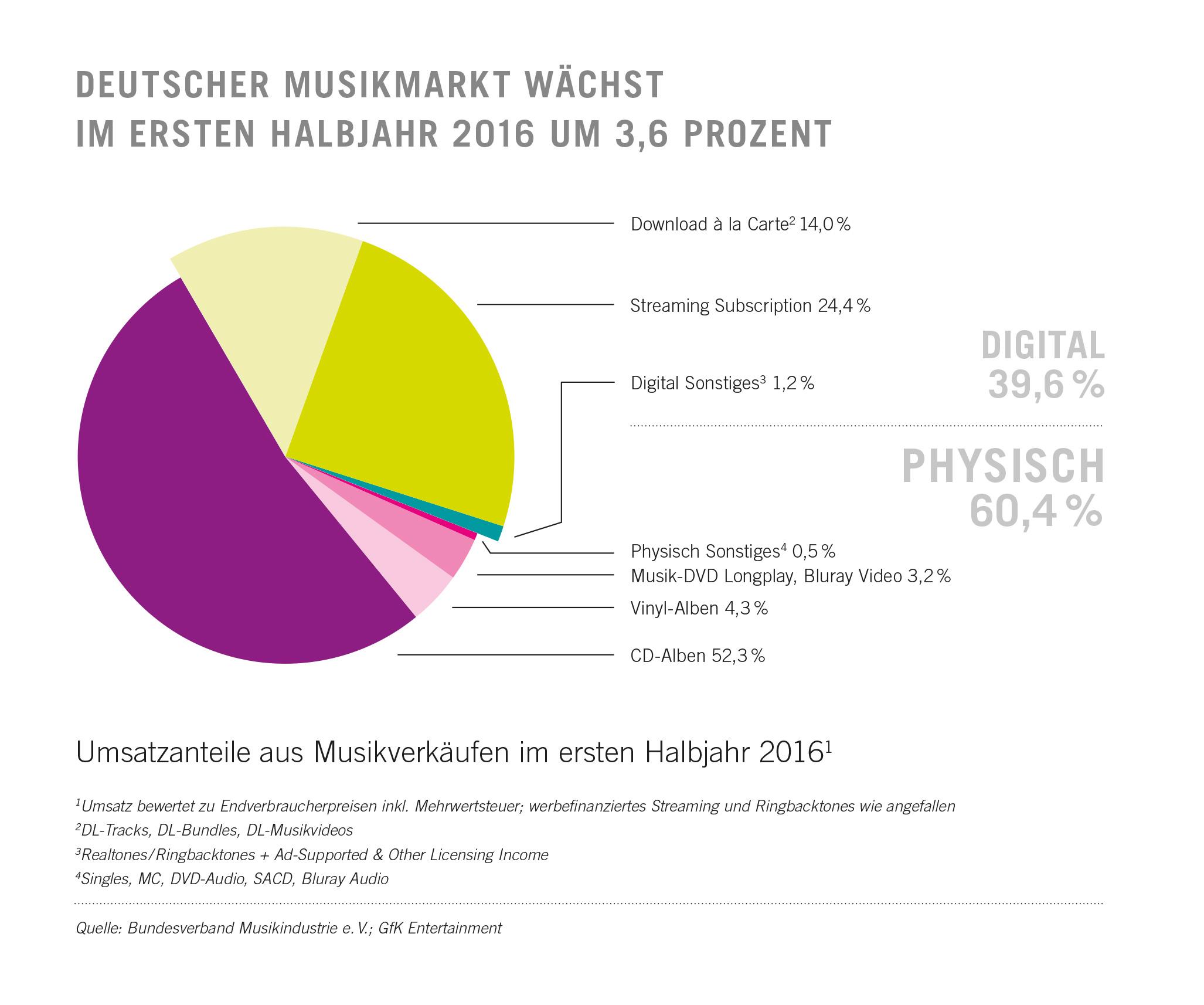Umsatzanteile im Musikmarkt 2016 1. HalbJahr